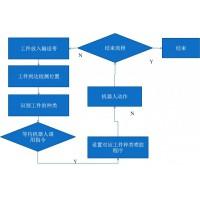 任意物体平面姿态及形态识别方案(用于生产线上自动化改造)
