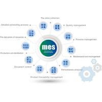 沈阳MES智能制造解决方案,系统开发,定制开发,CPS