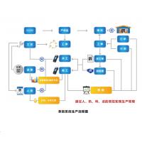 沈阳市 二维码工厂管理系统,设备点检,定制开发,CPS